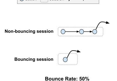How to Reduce Bounce Rate on Your Blog